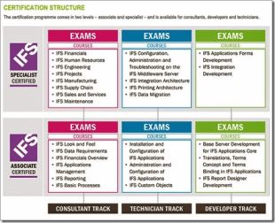 IFS Academy Certification Structure