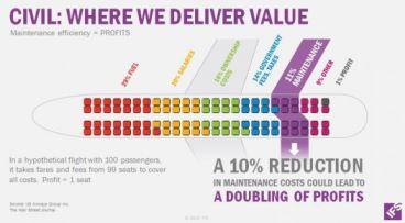 where ifs deliver value ca