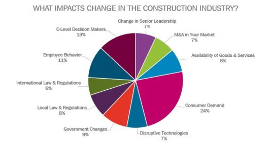 What impacts change in the construction industry