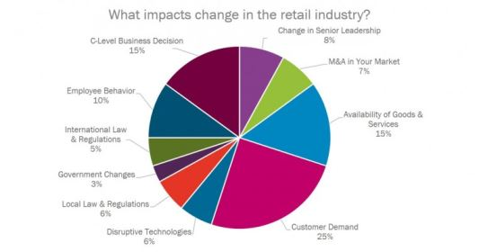 What impacts change in the retail industry