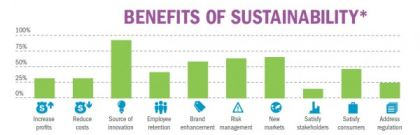 Benefits of Sustainability