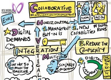 Planning for digital advantage