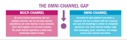 The Omni-Channel Gap
