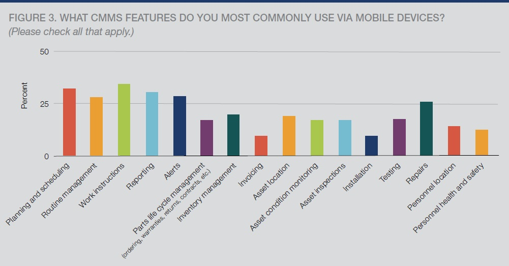 What CMMS features do you most commonly use via mobile device?
